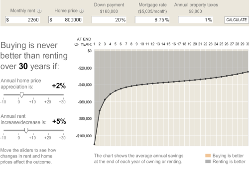 2008-05-30-buy-vs-rent.png